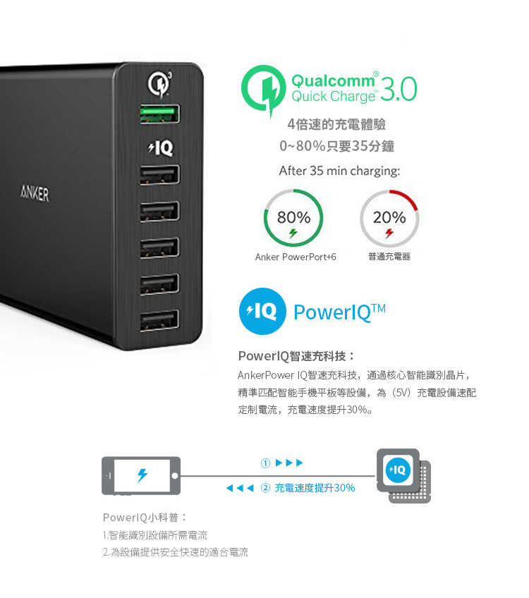 Anker PowerPort+ 6 with QC3.0充電器-PowerIQ技術
